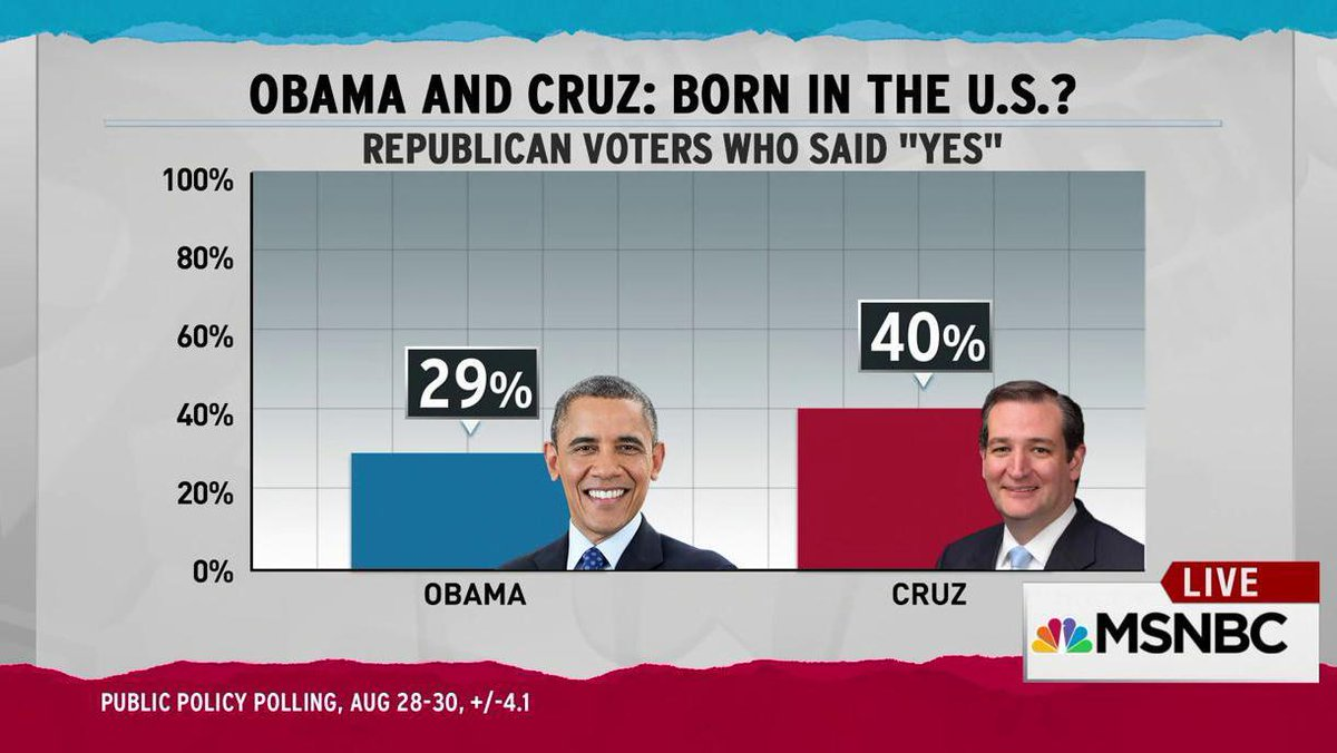 Republican Voters have no idea President Obama WAS born in the US and Ted Cruz was NOT. http://t.co/gtX1wlCQP1 http://t.co/XndzHQ1bDE