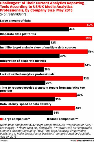 RT @MarshaCollier: Big Companies Reap Benefits, Challenges of Data - More people, more problems? via @emarketer http://t.co/phYnrrqk8b