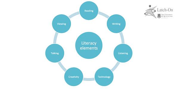 the importance of literacy in a society Literacy beyond syllabi although there are varying factors contributing to such behavioral unless the normativeness intended has not been properly entrenched in the society, the resulting economic literacy and education, in general, can help unveil such shortcomings and subject the ruling system to.