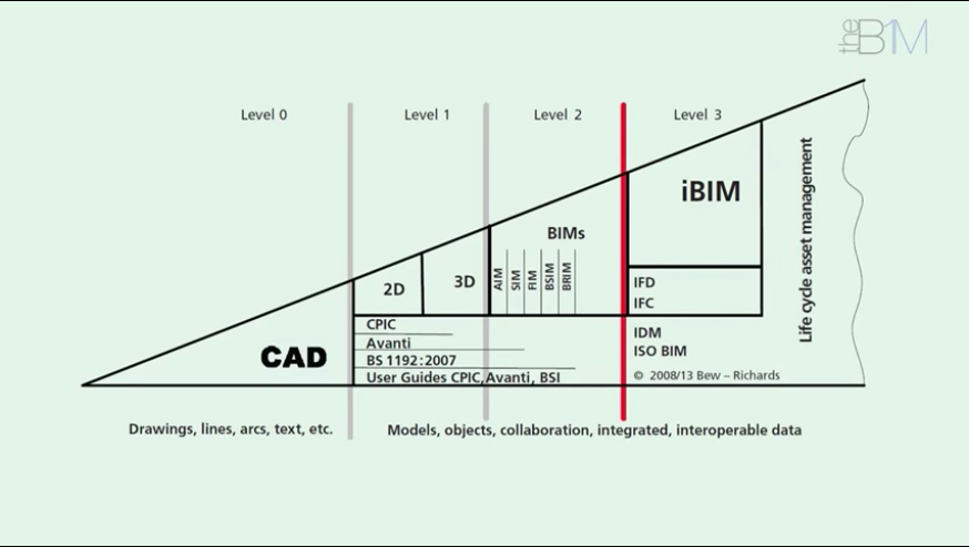 Su Butcher On Twitter What Does That Funny Bim Wedge Diagram