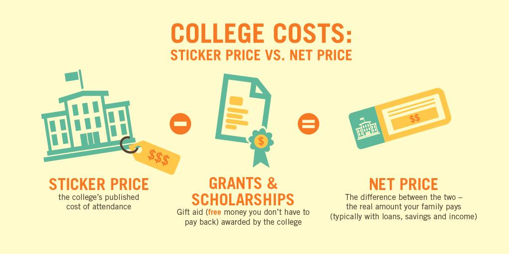 Paying for College: 5 Tips to Reduce the Cost of College