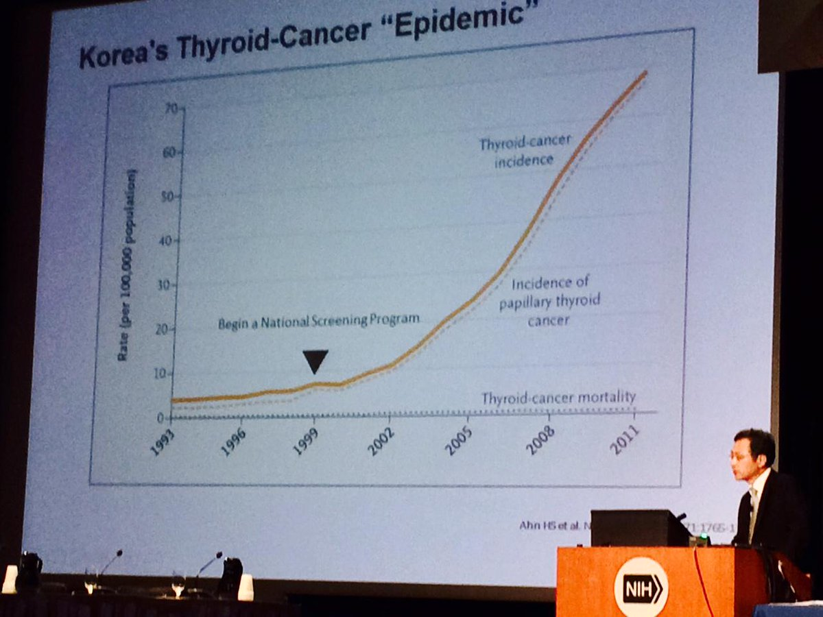 Korea thryoid cancer screening & overdiagnosis.  More you look,  more you find. No impact on mortality. #podc2015 http://t.co/DeUKuTPFuU