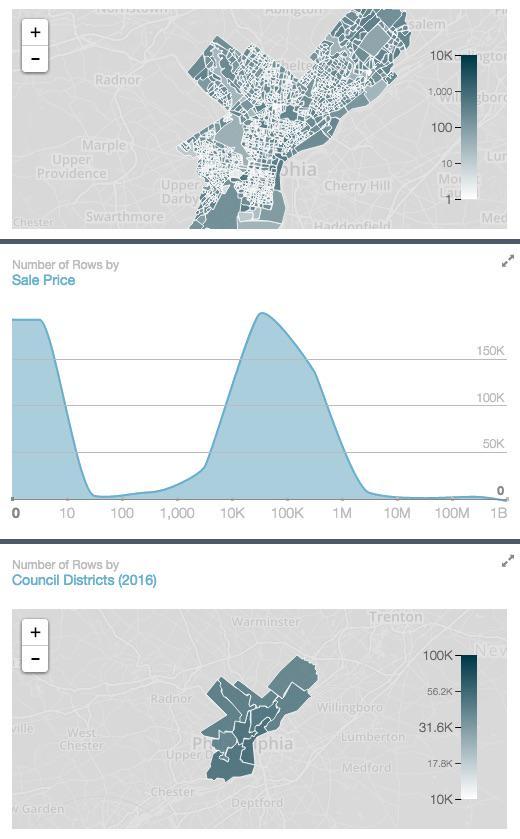 Property Visualizations