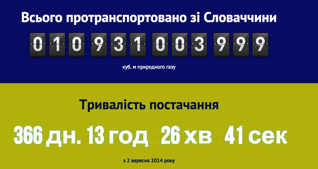 """Украина в августе импортировала из Евросоюза более 1 млрд куб. м газа, - """"Укртрансгаз"""" - Цензор.НЕТ 3694"""