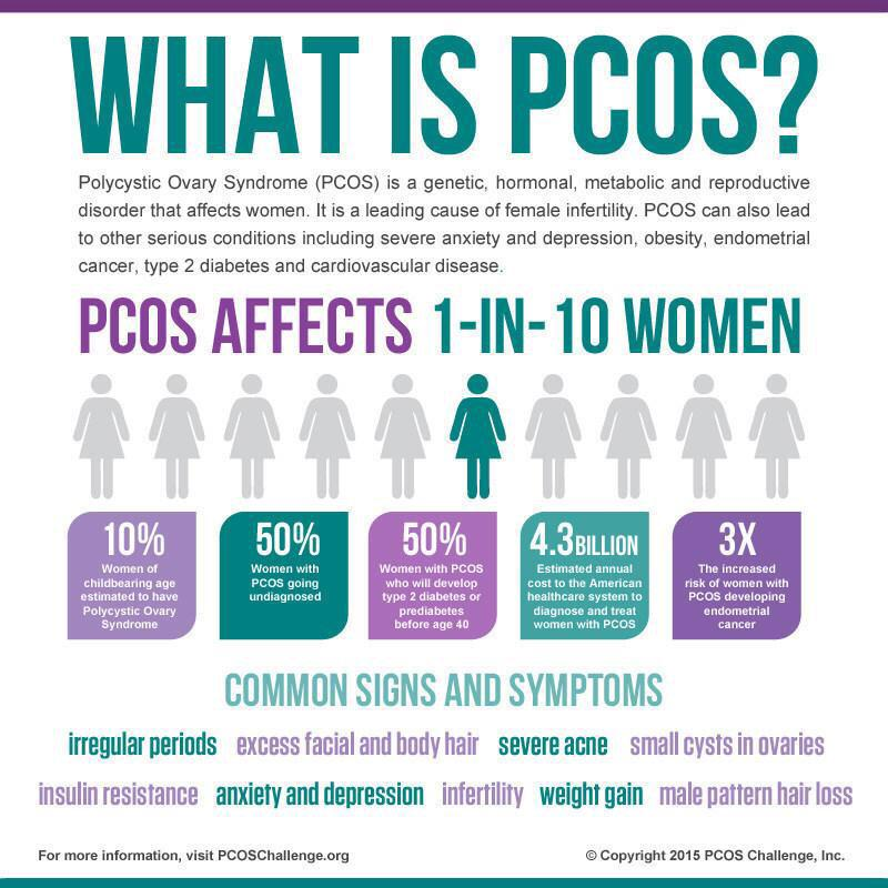 It's #pcosawareness month, thankfully I don't have all symptoms but it's a bugger of a syndrome, and under diagnosed http://t.co/5G9rgE7W3W