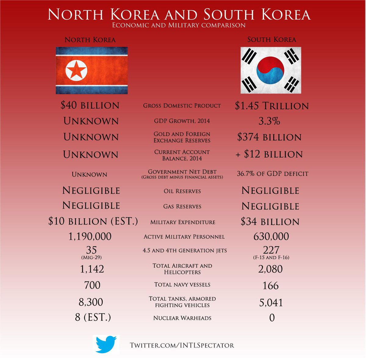 comparing economies south korea and The economy of south korea is the 4th largest in asia and the 11th largest in the world it is a mixed economy dominated by family-owned conglomerates called chaebols.