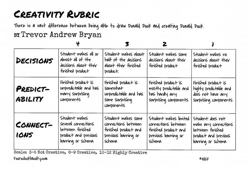 creative writing rubrics for high school Prepare your tenth-grade students for high school and beyond, with our most popular creative writing printables these activities will help your class perfect their writing, creative, and analytical skills.
