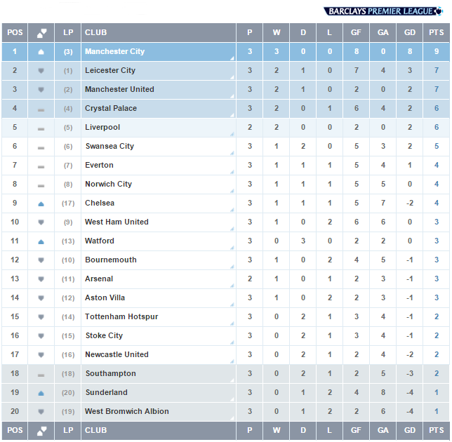 English premier league week 3 scores schedule and table for English league 3 table