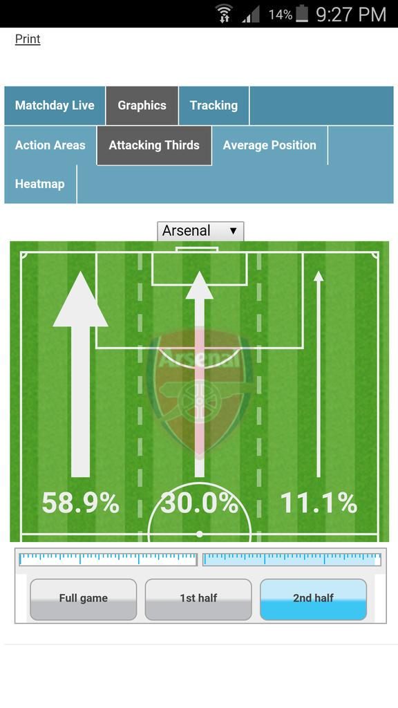 Arsenal taking the view that attacking down both wings is so last year (via @OptaSuit widgets) http://t.co/F0nJu088UD