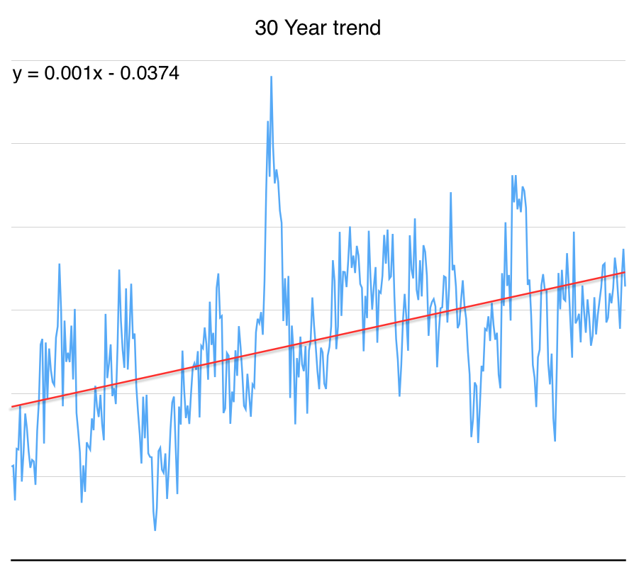 Climate scientist usually take a moving 30 trend. #climatechange http://t.co/WzNelIR7tQ