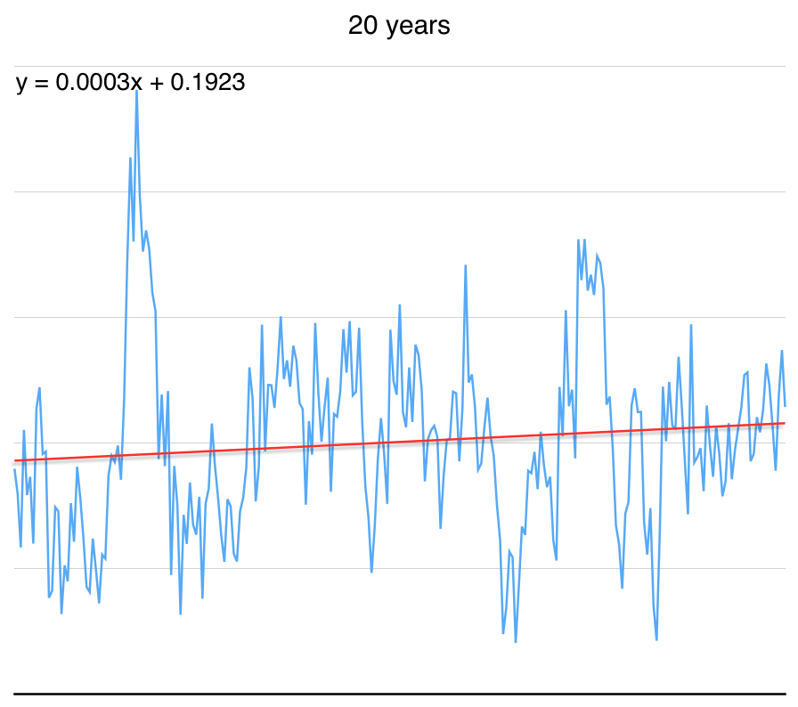 Nevertheless, here's the graph for the last 20 years, with trend line. Trend is still up. #climatechange http://t.co/eBTh2IexJl