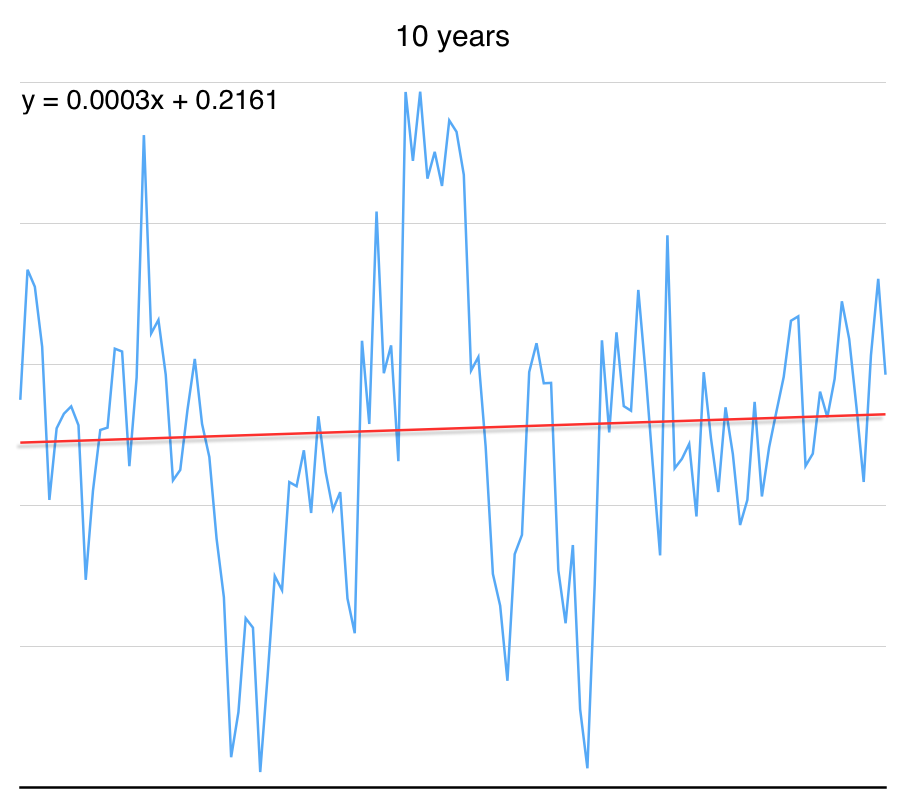 And here's the graph for the last 10 years. Trend is up. #climatechange http://t.co/YQsAh9PkeJ