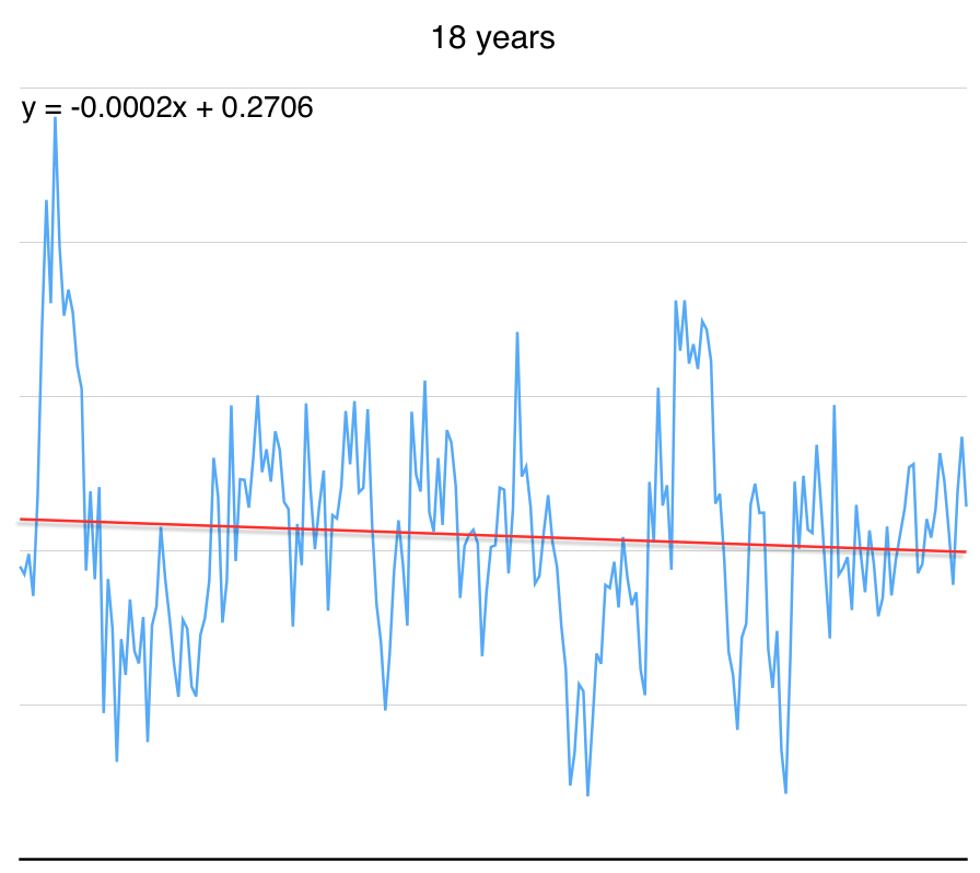 Depending on when you select your start date, the trend could be up, zero or down. Last 18 years, trend is down. http://t.co/xrZwQypobd