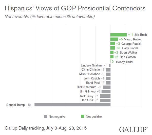 """Hispanics love me"".   -Trump  #DataIsHard http://t.co/GUQ0gGQREB"
