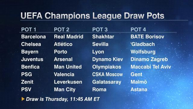 Undian Liga Juara Eropah 2015-2016