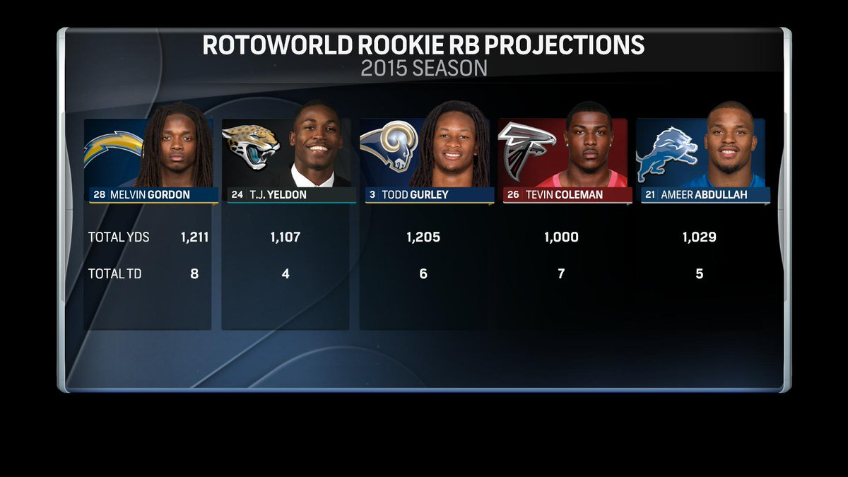 Rookie RB Projections from @Rotoworld_FB http://t.co/kjltt9AfGr