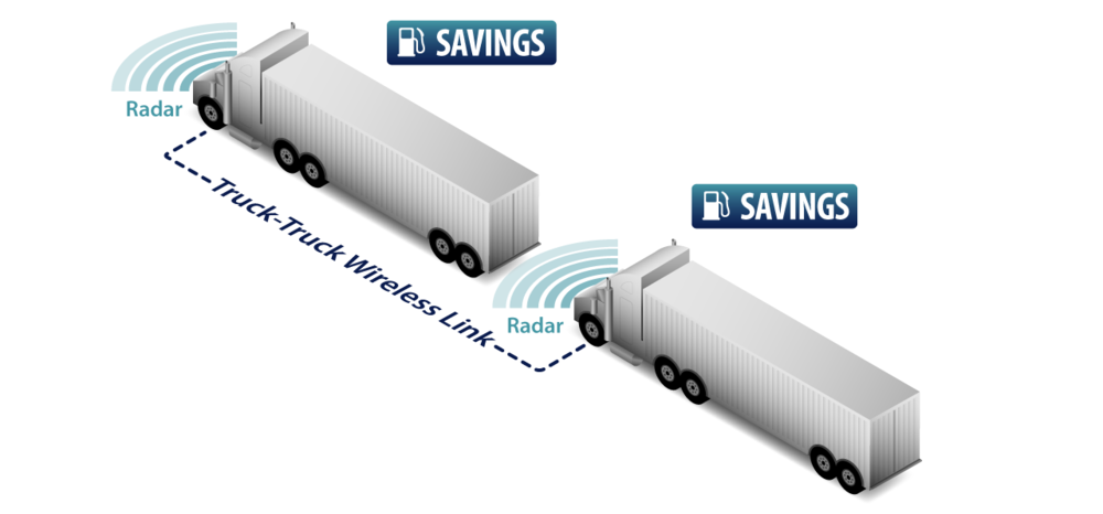 Smart people, smart money say #platooning works http://t.co/Oyy0wTryGo .@PelotonTech @KevinJonesAmT http://t.co/FFDgbaYMyl