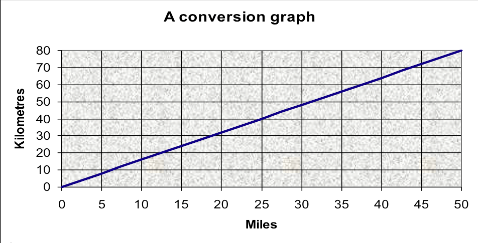 Miss Paget On Twitter Km To Miles Conversion Graph Httpt
