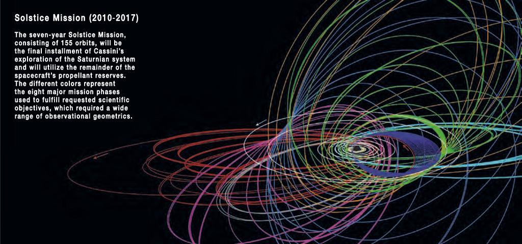 "@elakdawalla I love the @CassiniSaturn ""petal plots"" (this is the Solstice one). Beauty in orbits. #FaveAstroPlot http://t.co/47vXPnjlV1"
