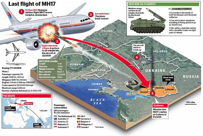 Crash d'un 777 proche Donetsk - Page 6 CNaDUucWUAAcB2W