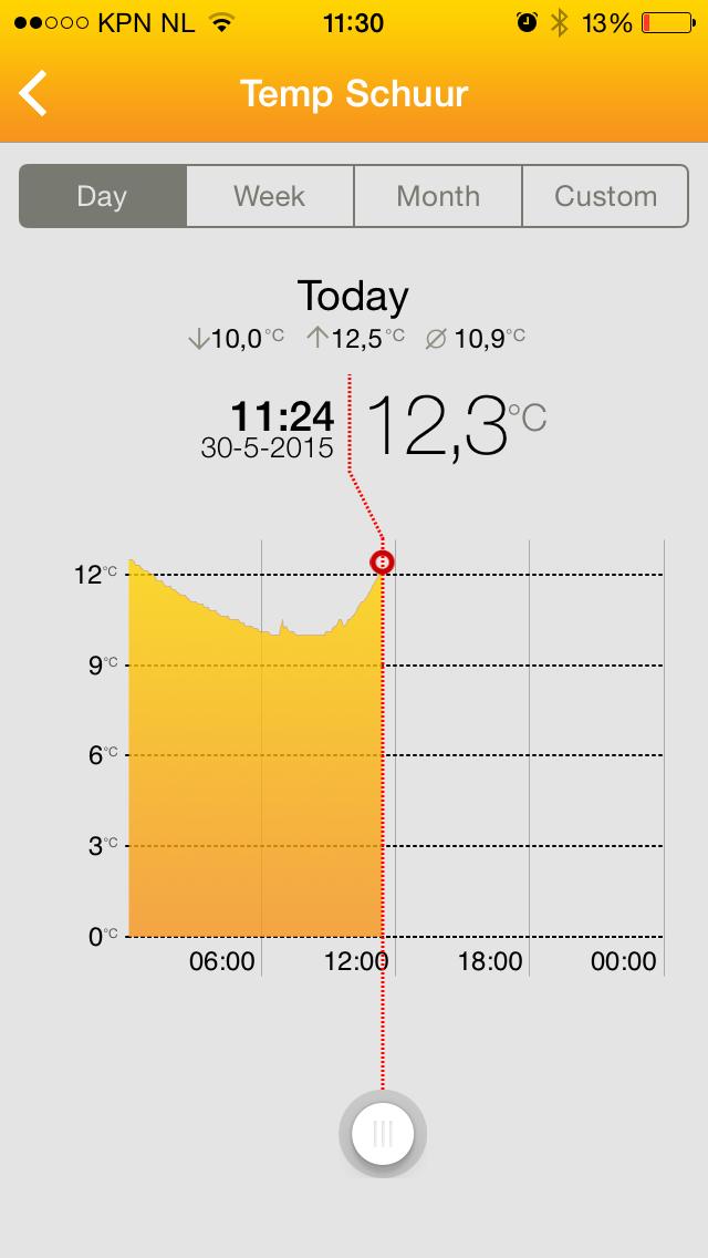 Temperatuurcontrole met de MyJablotron app van Jablotron