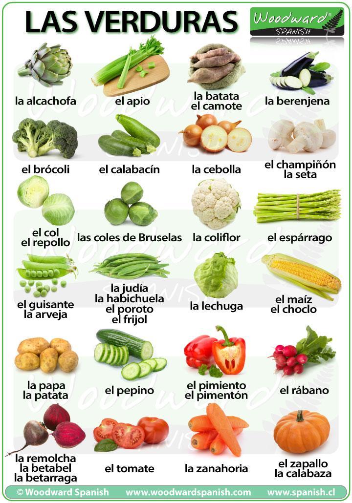 Learn spanish on twitter new chart vegetables in spanish for Vegetal en anglais