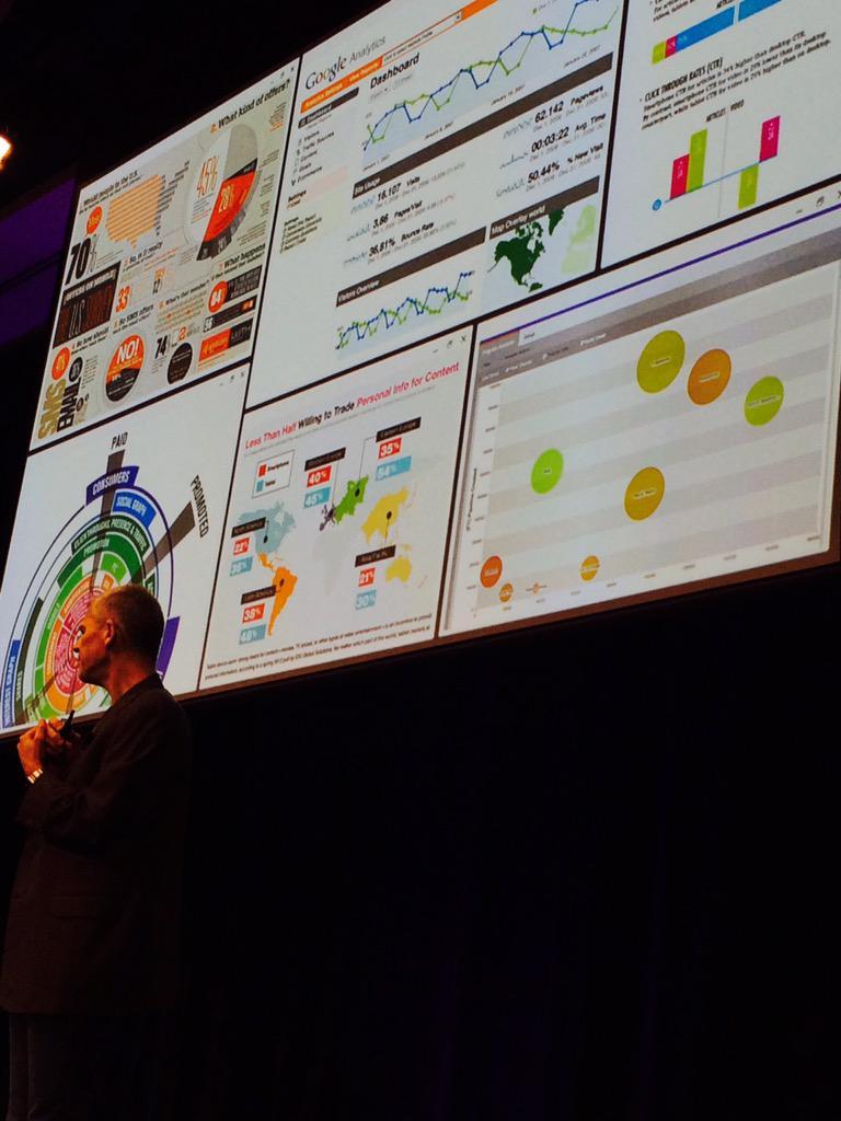 Marketers crave #data. #dataoverdose @philf1217 #MKTGNation http://t.co/yVDjtc2zye