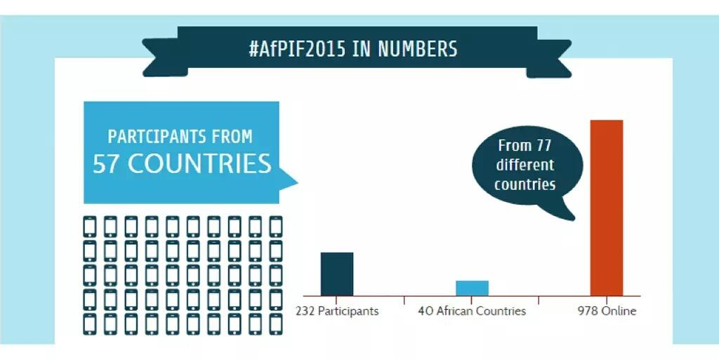 AfPIF2015's Stats : 232 attendees from 57 countries and 978 online participants from 77 countries [Source: https://pbs.twimg.com/media/CNd3XDhWgAAyMyk.jpg]