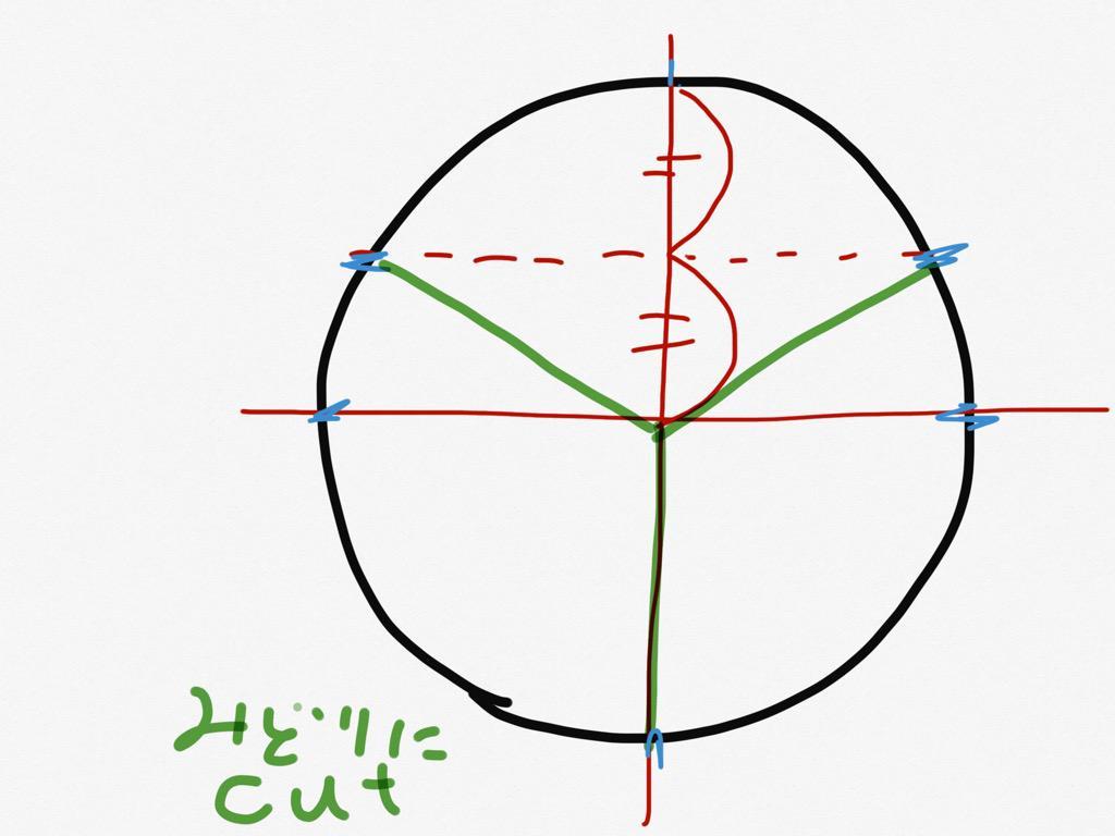 クソ馬鹿だけど三角関数のおかげで水色んとこに目印つけてホールケーキ3等分とか6等分とか楽にできるようになった俺の邪魔をするな pic.twitter.com/VZHOFdZe4D
