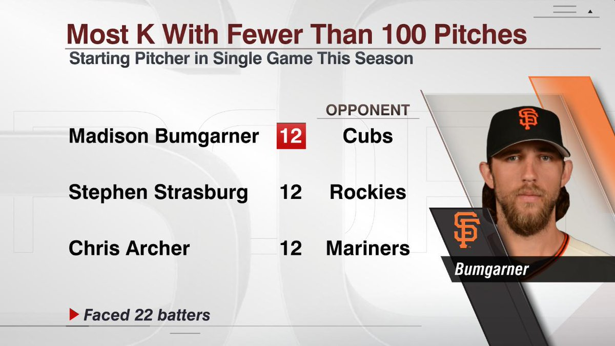 Madison Bumgarner: 1st Giants pitcher with 3 12-K games in a single month since John Montefusco (August 1975)
