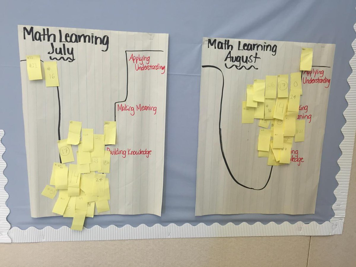 We are moving up the learning path and out of the pit. Great job 6th graders @brittymabe #camlearns http://t.co/V0A57NlnUG