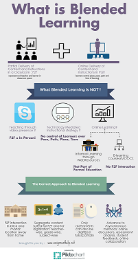8 Things you Need to Know About #BlendedLearning http://t.co/P6Z2mlGMXc #edtech #sstlap #saskedchat #spedmath #TbookC http://t.co/fPpRGX6qLQ