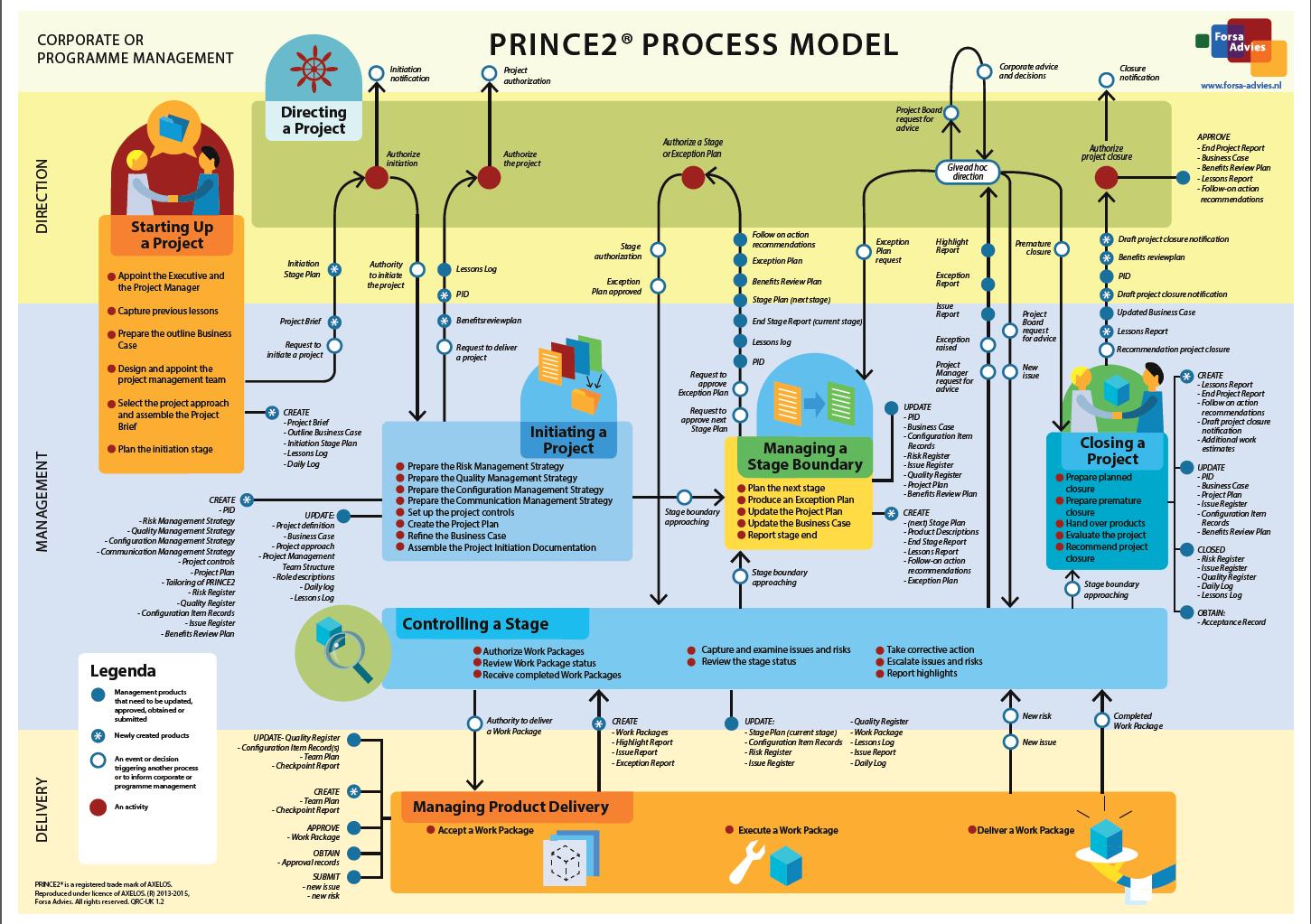 prince2-activity-diagram