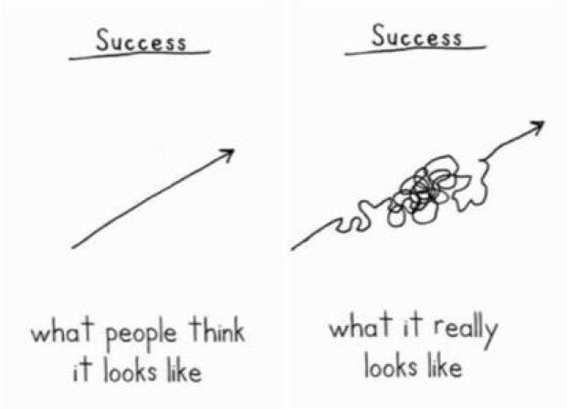 drawn this so often for my team. Success isn't linear, but you have to be relentless in its pursuit @HerjavecGroup http://t.co/YszXPKnKcT