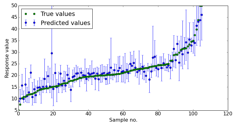 Prediction intervals for #RandomForests