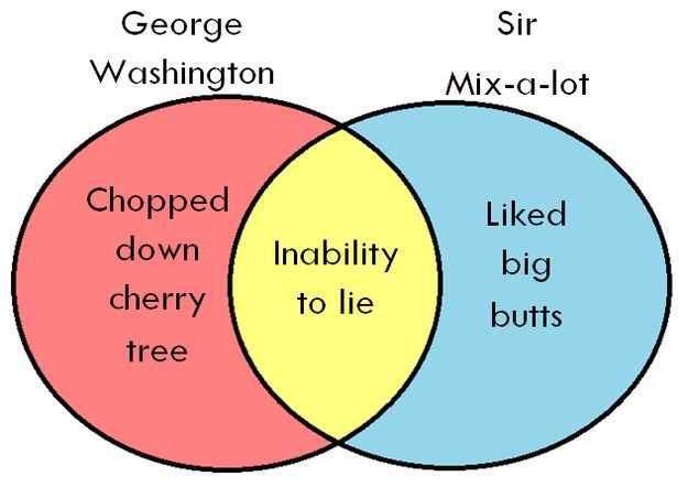 Maury Brown On Twitter Best Venn Diagram Ever Httpt