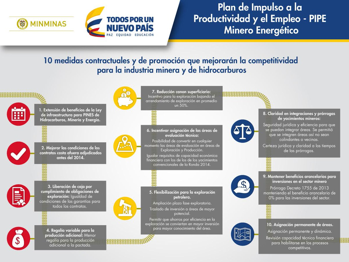 10 paquetes de medidas de PIPE 2.0 beneficiarán al sector minero-energético #CreoEnColombia http://t.co/FHGo32xwkI