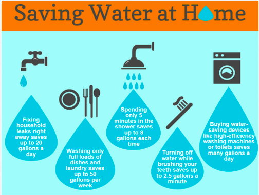 Sce on twitter infographic 10 ways to conserve water at for How to save water in your house