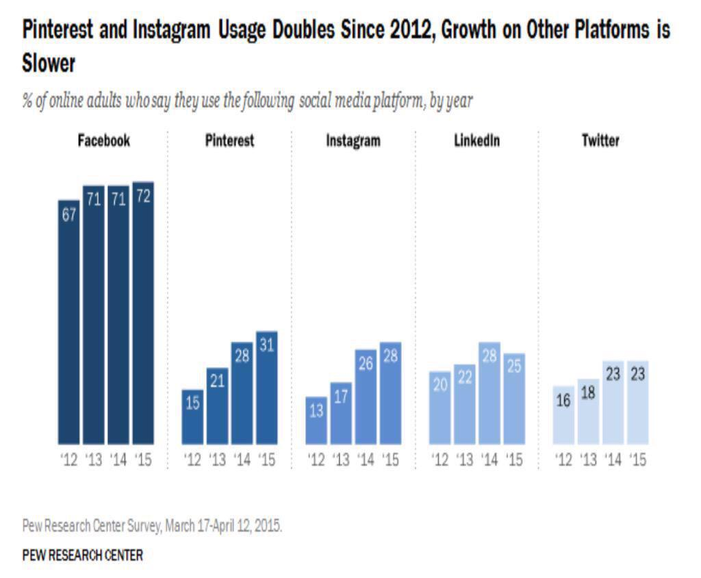 Pinterest and Instagram on the rise,  not so sure about the latter in the UK http://t.co/pyuVqKBJN7 http://t.co/uiQfbJxHc2