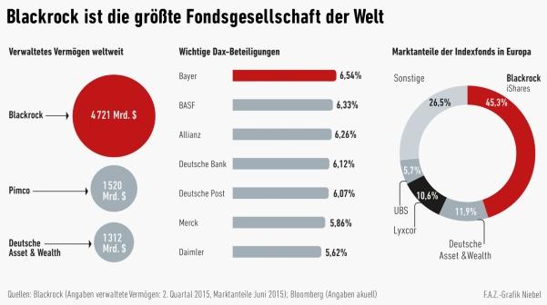 Ist #Blackrock verantwortlich für den Absturz der Börsenkurse? http://t.co/HnjUSnOuBY
