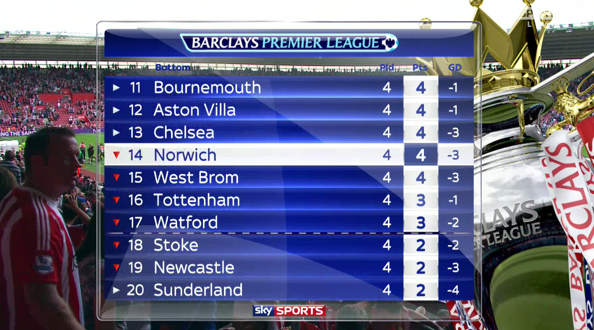 Sky football on twitter here 39 s how the premier league - Premier league football league table ...