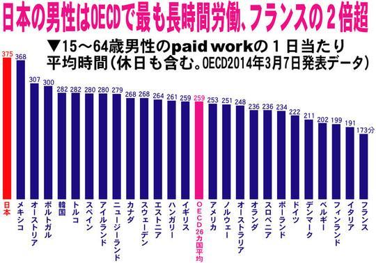 「そもそも1日8時間労働自体が長い」に賛同の声 「週4で6時間勤務が理想」「人間は働き過ぎ」 http://t.co/L44LLMBTAL OECD諸国の一日の平均労働時間は、4.3時間程度なんだけどねw #労働 #就職 #仕事 http://t.co/5VkZ8HMSOT