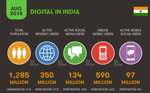 Digital, Social & Mobile in India 2015: the stats - and what they mean for marketers http://t.co/fqbd5EA6Hy http://t.co/jqDevNNWQb