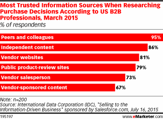 Are B2B buyers moved by marketing? http://t.co/rF4nmYikW6 http://t.co/njCFDsreiX