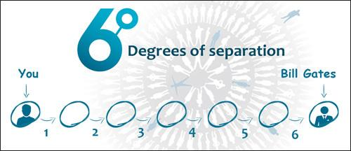 The Science of Six Degrees of Separation http://t.co/delBHGHU0j http://t.co/2VtRTgIai5