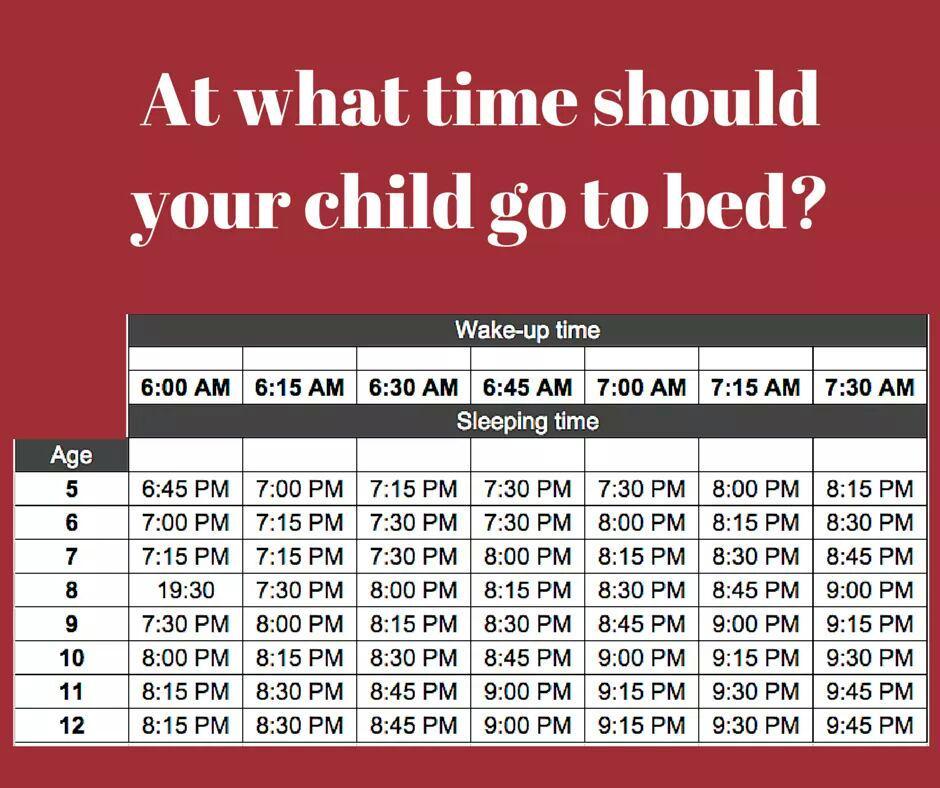 Good visual and conversation starter on when kids should go to bed (thx @hughtheteacher for link).  #bced #westvaned http://t.co/TTSkf5kAZF