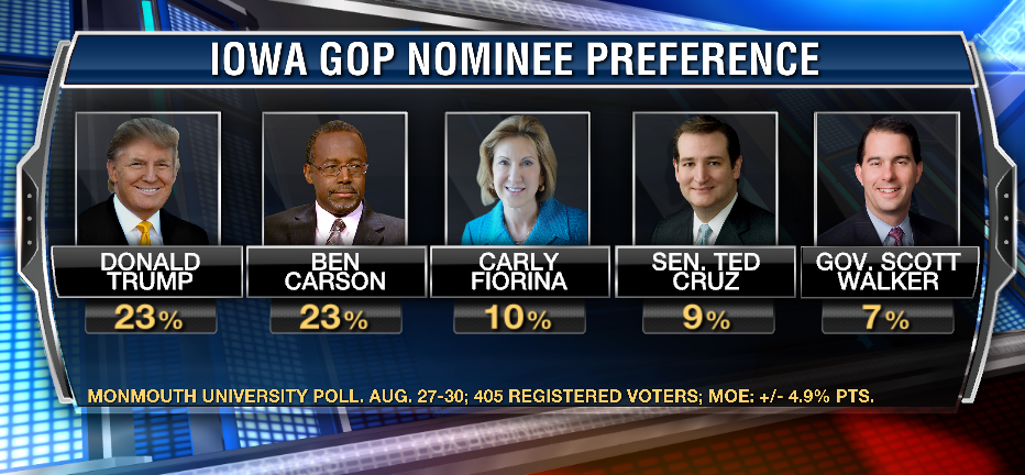 Ben Carson tied with Trump in Iowa Monmouth poll