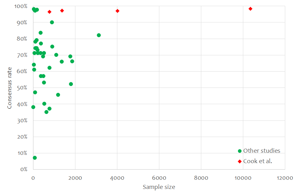 New graph showing that Cook is an outlier in the consensus literature http://t.co/OG4GoASMYm