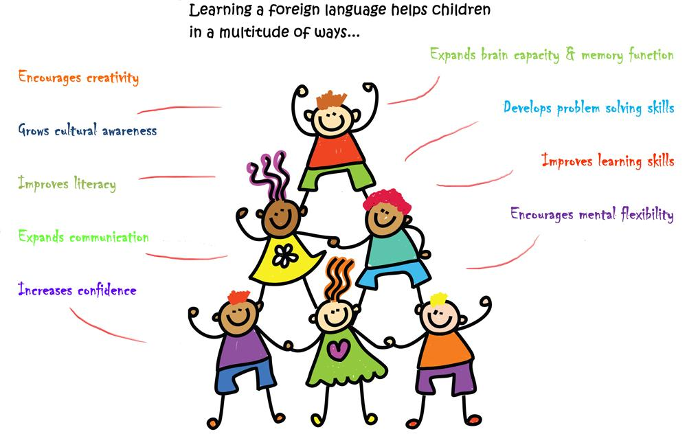 an analysis of the topic of learning about foreign cultures 10 language learning motivation introduction the research reported here was stimulated by both practical and theoretical considerations in the field of foreign language learning and teaching.