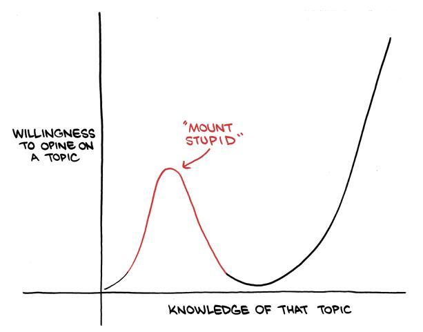 Avoid Mount Stupid http://t.co/PrtPoRX3xJ